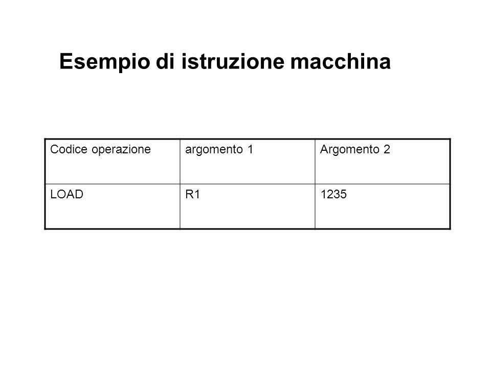 Esecuzione delle istruzioni in linguaggio macchina * Ogni istruzione e caratterizzata da un nome e da un certo numero di argomenti. * Gli argomenti po