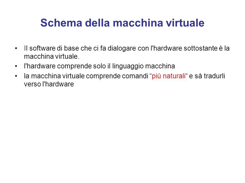 MACCHINE VIRTUALI Perché tra l'utente e la CPU la comunicazione diretta fallisce? perchè è un compito difficile scrivere sequenze di istruzioni in lin