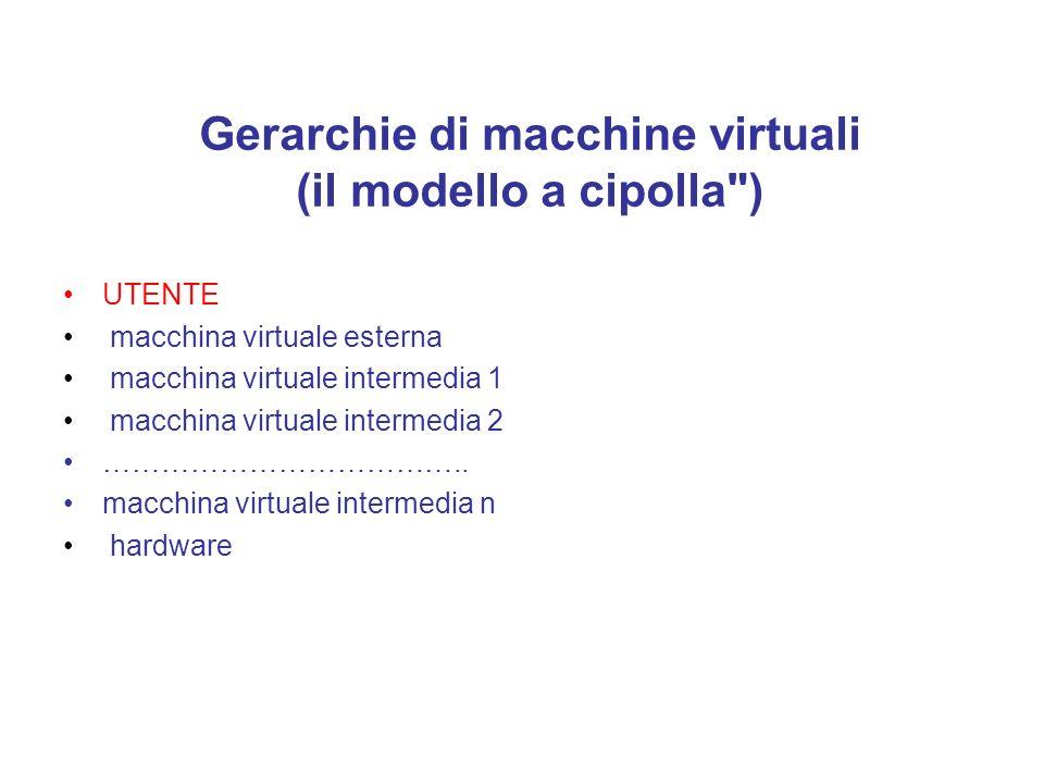 Schema della macchina virtuale Il software di base che ci fa dialogare con l'hardware sottostante è la macchina virtuale. l'hardware comprende solo il