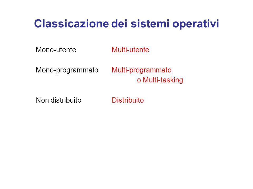 Schema generale del sistema operativo HW kernel gestione interna gestione periferiche Interazione UTENTE Esamineremo via via gli strati della cipolla