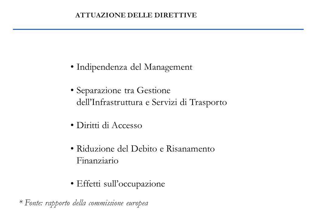 ATTUAZIONE DELLE DIRETTIVE Indipendenza del Management Separazione tra Gestione dellInfrastruttura e Servizi di Trasporto Diritti di Accesso Riduzione del Debito e Risanamento Finanziario Effetti sulloccupazione * Fonte: rapporto della commissione europea
