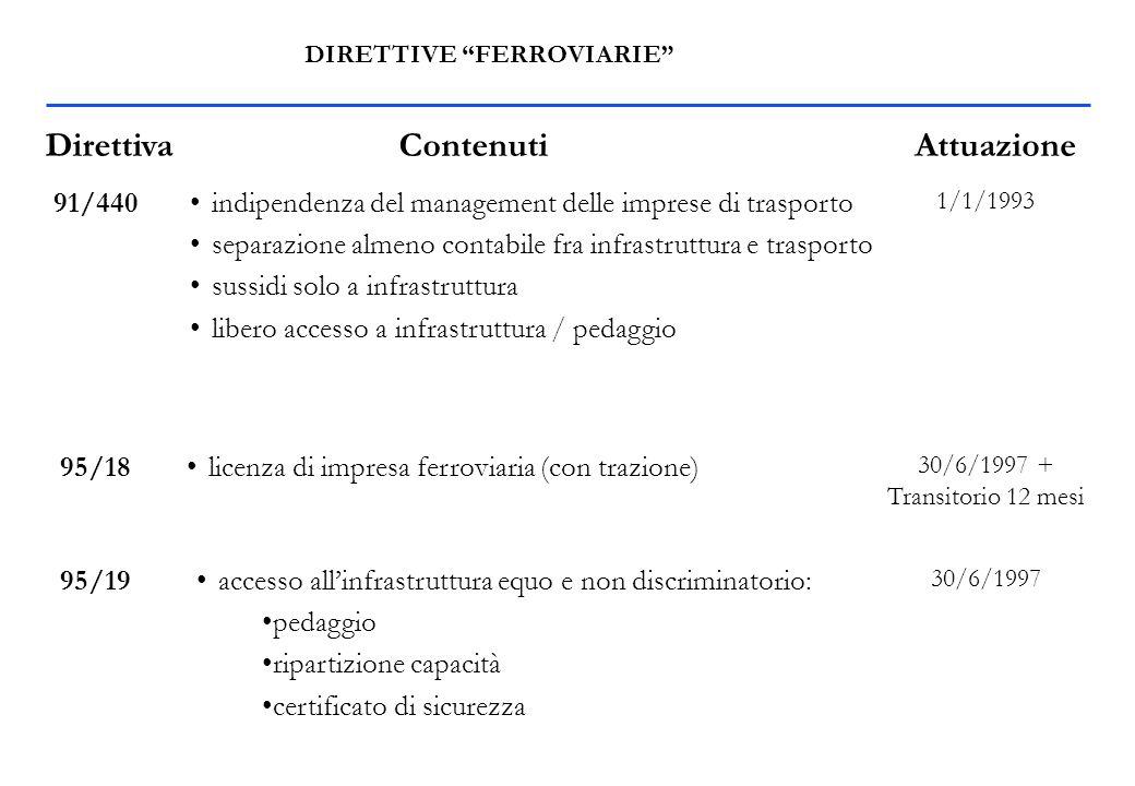 DIRETTIVE FERROVIARIE 91/440 DirettivaContenuti indipendenza del management delle imprese di trasporto separazione almeno contabile fra infrastruttura