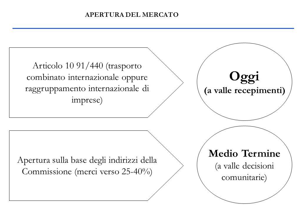 APERTURA DEL MERCATO Articolo 10 91/440 (trasporto combinato internazionale oppure raggruppamento internazionale di imprese) Oggi (a valle recepimenti