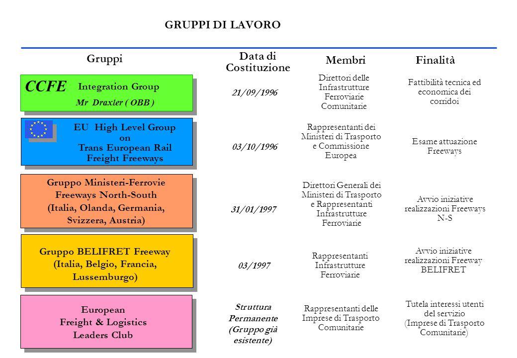GRUPPI DI LAVORO CCFE Integration Group Mr Draxler ( OBB ) Gruppi Data di Costituzione MembriFinalità 21/09/1996 Fattibilità tecnica ed economica dei