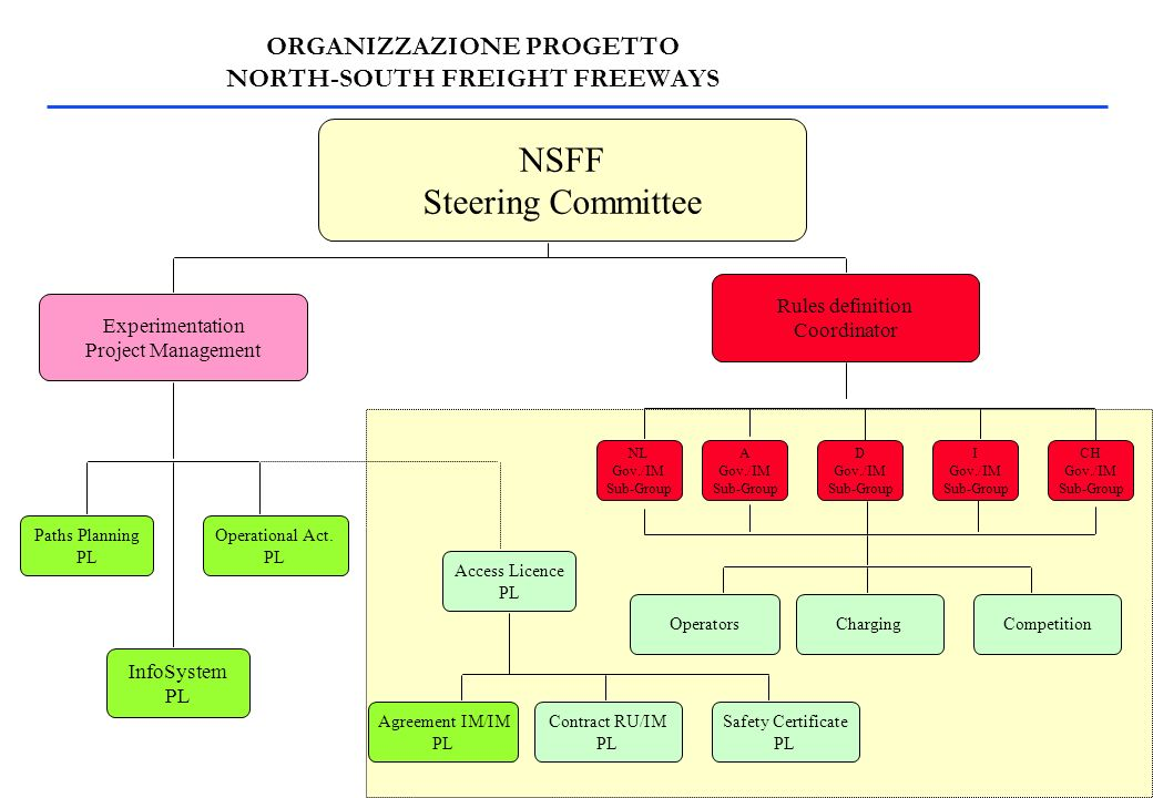 NSFF Steering Committee Experimentation Project Management Rules definition Coordinator Paths Planning PL Operational Act.