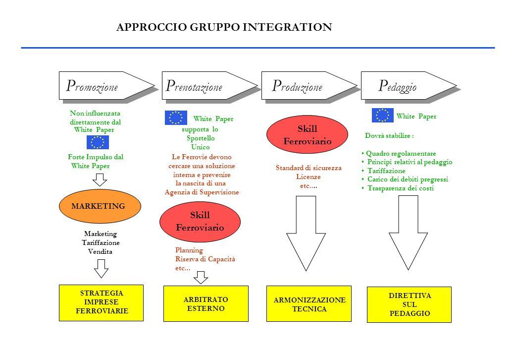 APPROCCIO GRUPPO INTEGRATION P romozione P renotazione P roduzione P edaggio Dovrà stabilire : Quadro regolamentare Principi relativi al pedaggio Tariffazione Carico dei debiti pregressi Trasparenza dei costi MARKETING STRATEGIA IMPRESE FERROVIARIE ARBITRATO ESTERNO ARMONIZZAZIONE TECNICA Skill Ferroviario Skill Ferroviario White Paper DIRETTIVA SUL PEDAGGIO Non influenzata direttamente dal Forte Impulso dal White Paper Marketing Tariffazione Vendita supporta lo Sportello Unico Le Ferrovie devono cercare una soluzione interna e prevenire la nascita di una Agenzia di Supervisione Planning Riserva di Capacità etc...