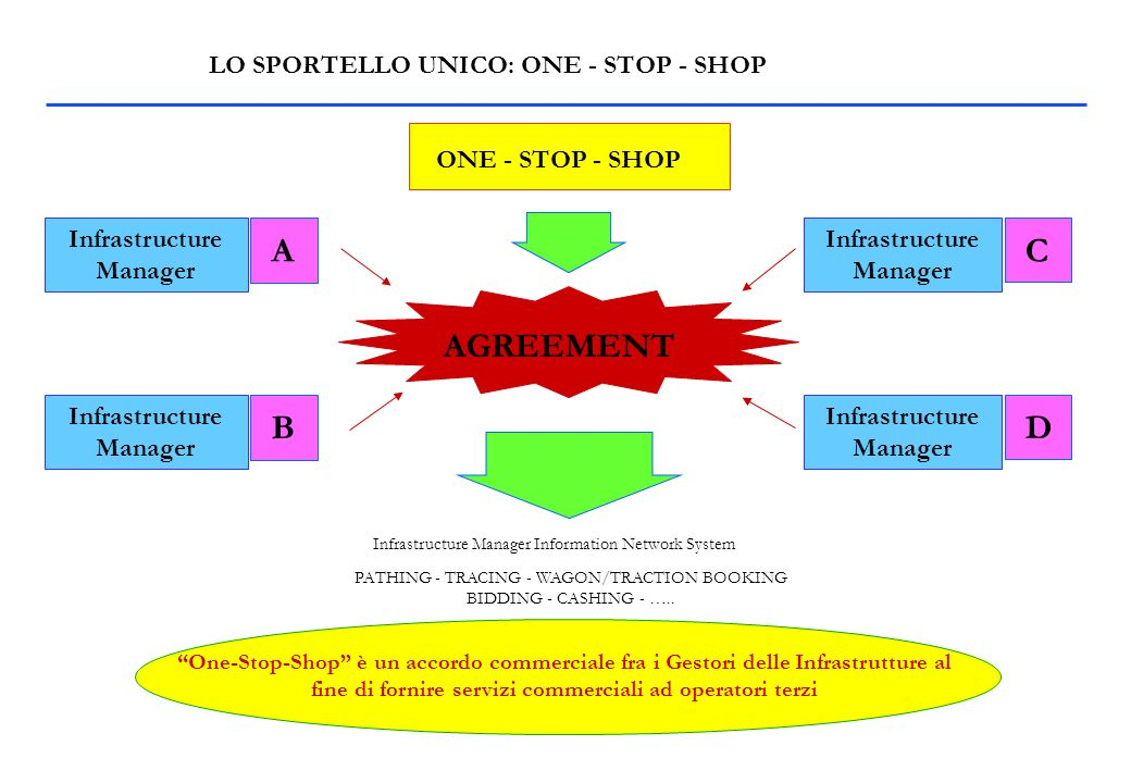 LO SPORTELLO UNICO: ONE - STOP - SHOP ONE - STOP - SHOP AGREEMENT Infrastructure Manager C A B D Infrastructure Manager Information Network System PATHING - TRACING - WAGON/TRACTION BOOKING BIDDING - CASHING - …..