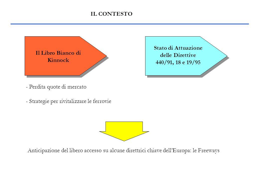 IL CONTESTO Il Libro Bianco di Kinnock Stato di Attuazione delle Direttive 440/91, 18 e 19/95 - Perdita quote di mercato - Strategie per rivitalizzare