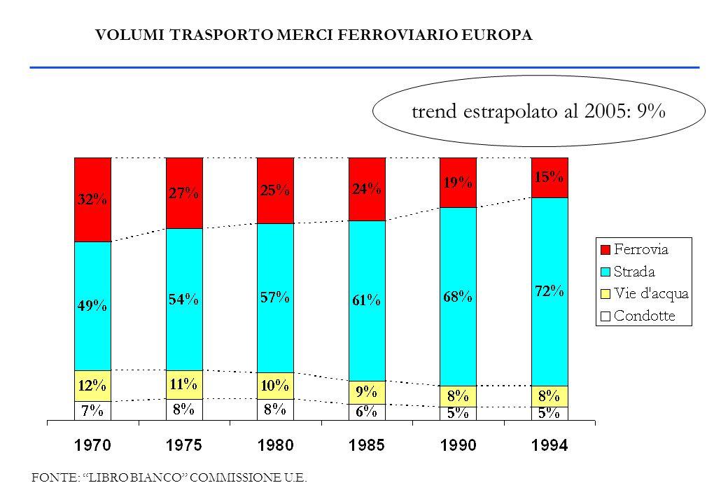 I MODELLI U.S.A./EUROPA QDM PRODUTTIVITA UT/Annuo Ferrovieri RISULTATO ECONOMICO Introiti da Mercato Costo Personale RUOLO STATO MERCI 40% > 8.000.000 2-3 Interviene solo definendo norme per Sicurezza e Protezione Ambiente 15% 500.000-600.000 <1 E proprietario delle Ferrovie Interviene nella gestione USAEUROPA