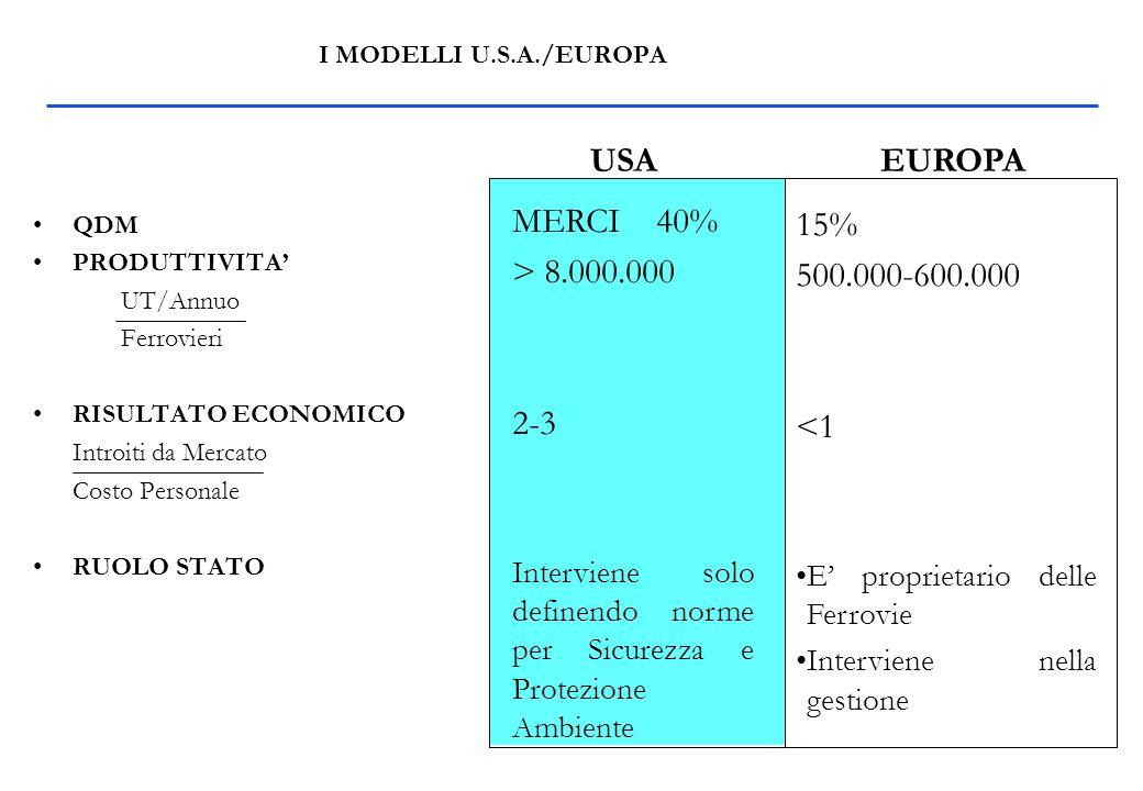 I MODELLI U.S.A./EUROPA QDM PRODUTTIVITA UT/Annuo Ferrovieri RISULTATO ECONOMICO Introiti da Mercato Costo Personale RUOLO STATO MERCI 40% > 8.000.000