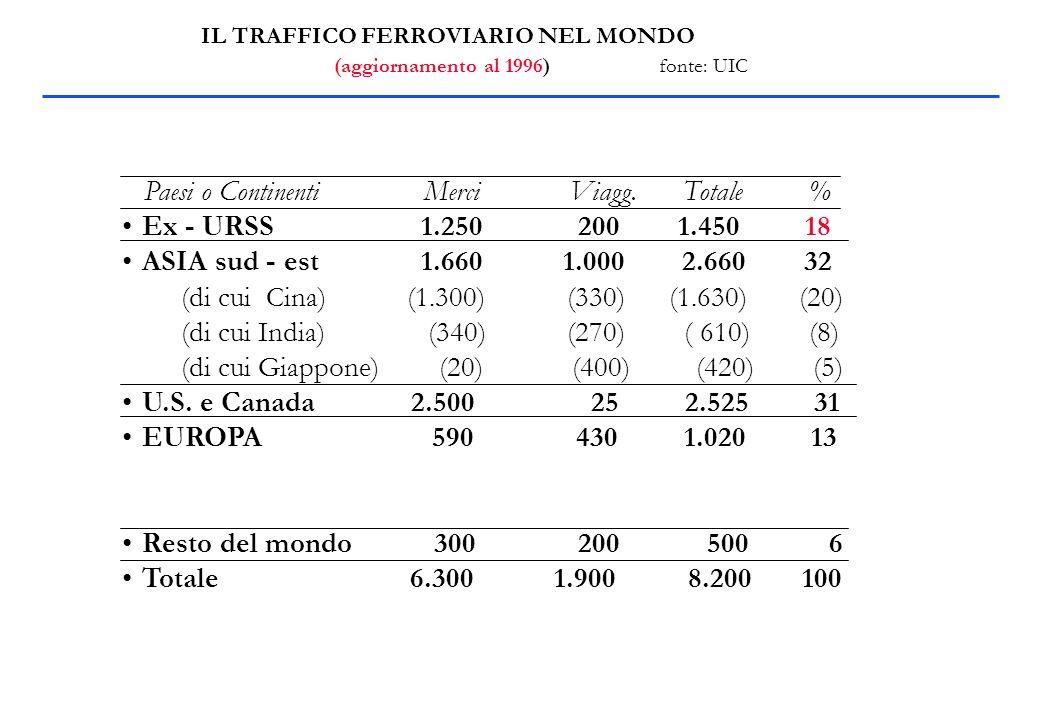 IL TRAFFICO FERROVIARIO NEL MONDO (aggiornamento al 1996) fonte: UIC Paesi o Continenti Merci Viagg.