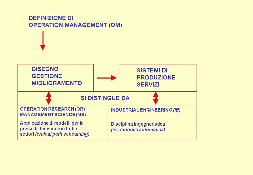 DEFINIZIONE DI OPERATION MANAGEMENT (OM) DISEGNO GESTIONE MIGLIORAMENTO SISTEMI DI PRODUZIONE SERVIZI SI DISTINGUE DA OPERATION RESEARCH (OR) MANAGEME