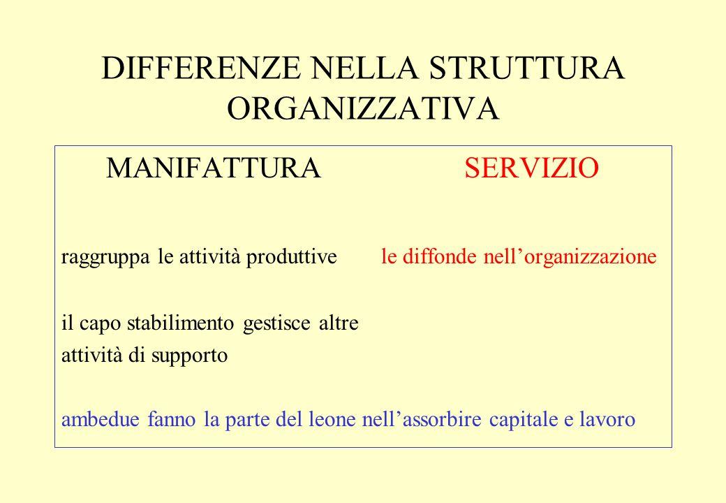 DIFFERENZE NELLA STRUTTURA ORGANIZZATIVA MANIFATTURA SERVIZIO raggruppa le attività produttive le diffonde nellorganizzazione il capo stabilimento ges