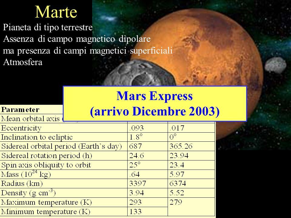 Mars Express (arrivo Dicembre 2003) Pianeta di tipo terrestre Assenza di campo magnetico dipolare ma presenza di campi magnetici superficiali Atmosfer