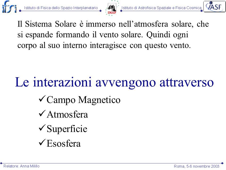 Interazione vento solare - magnetosfera Deformazione Riconnessione dove il campo planetario è antiparallelo al campo interplanetario Penetrazione del plasma e circolazione nella magnetosfera => formazione di correnti Il plasma che raggiunge le zone più interne può interagire con lesosfera, latmosfera o la superficie