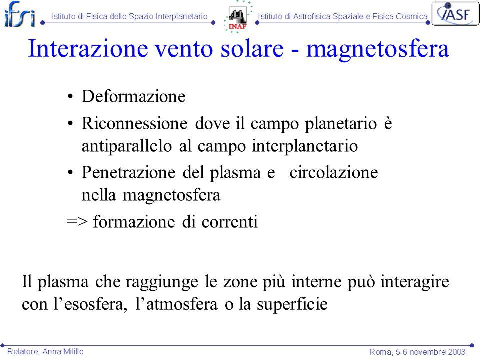 Interazione vento solare - magnetosfera Deformazione Riconnessione dove il campo planetario è antiparallelo al campo interplanetario Penetrazione del
