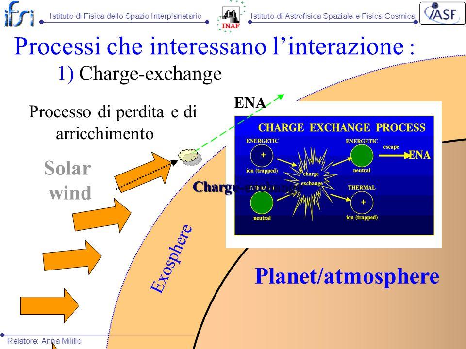 Exosphere Planet/atmosphere Processi che interessano linterazione : 1) Charge-exchange Processo di perdita e di arricchimento Solar wind Charge-exchan