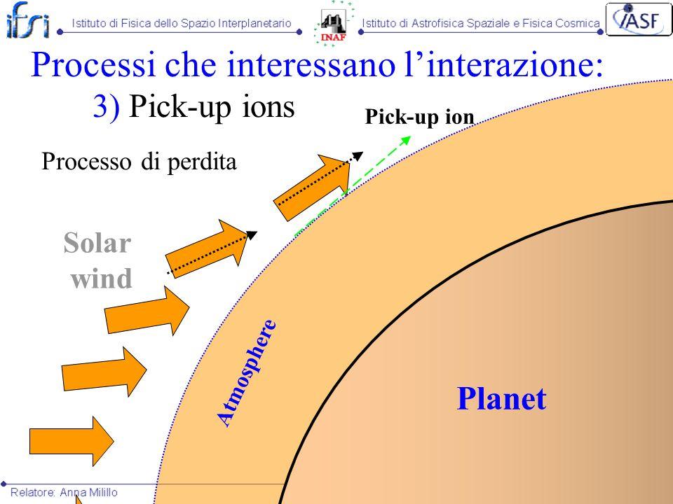 Atmosphere Planet Processi che interessano linterazione: 3) Pick-up ions Processo di perdita Solar wind Pick-up ion