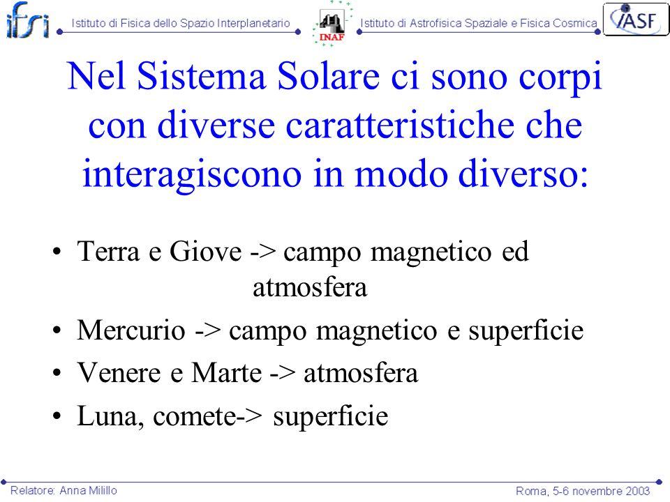 Nel Sistema Solare ci sono corpi con diverse caratteristiche che interagiscono in modo diverso: Terra e Giove -> campo magnetico ed atmosfera Mercurio