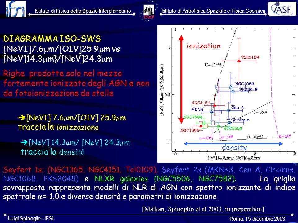 DIAGRAMMA ISO-LWS [CII]158 m/[OI]63 m vs [OIII]88 m/[OI]63 m.
