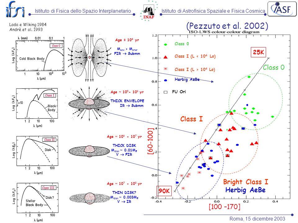Bright Class I Herbig AeBe Class I (L < 10 4 Lo) Class 0 Class I (L > 10 4 Lo) Herbig AeBe FU Ori [100 –170] Class I Istituto di Astrofisica Spaziale e Fisica Cosmica Roma, 15 dicembre 2003 Relatore: Stefano Pezzuto - IFSI (Pezzuto et al.