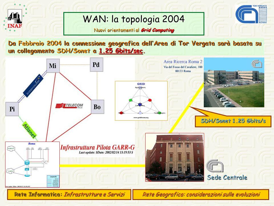 WAN: la topologia 2004 Nuovi orientamenti al Grid Computing Da Febbraio 2004 la connessione geografica dellArea di Tor Vergata sarà basata su un colle