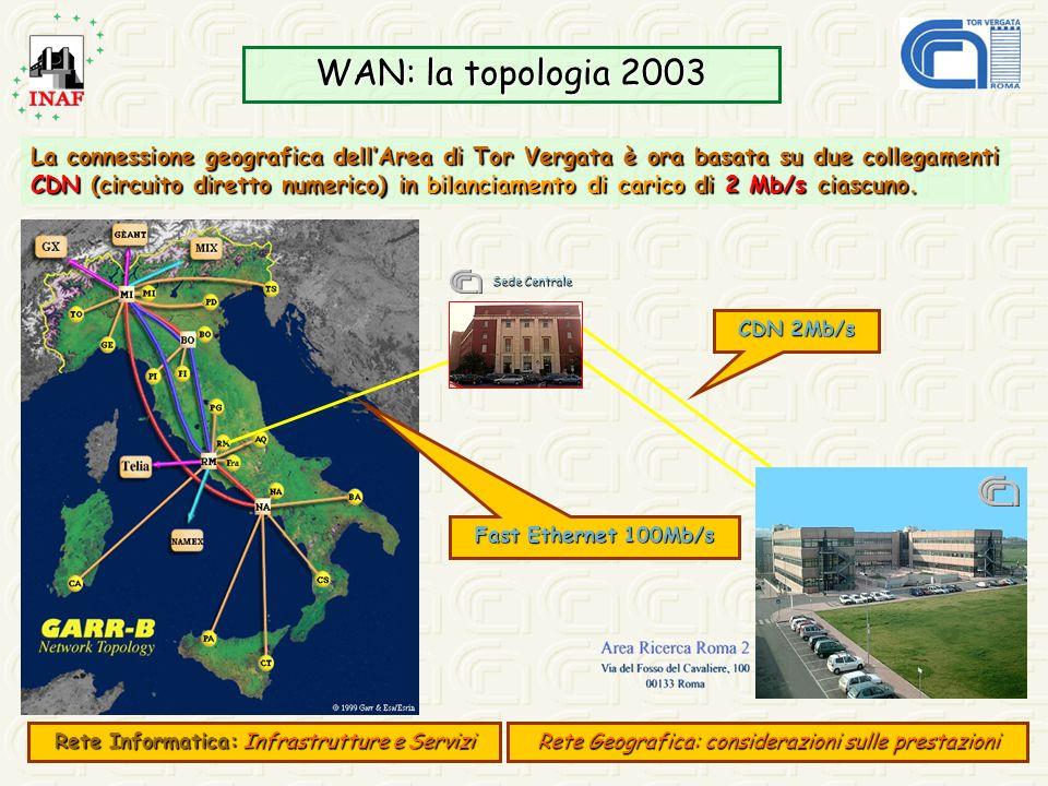 WAN: la topologia 2003 La connessione geografica dellArea di Tor Vergata è ora basata su due collegamenti CDN (circuito diretto numerico) in bilanciam