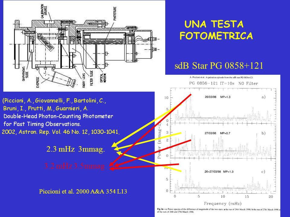 UNA TESTA FOTOMETRICA sdB Star PG 0858+121 2.3 mHz 3mmag. 3.2 mHz 3.5mmag Piccioni et al. 2000 A&A 354 L13