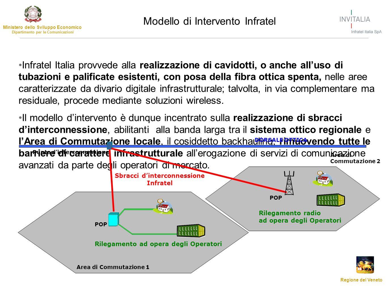 Ministero dello Sviluppo Economico Dipartimento per le Comunicazioni Regione del Veneto Infratel Italia provvede alla realizzazione di cavidotti, o an