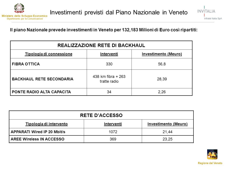 Ministero dello Sviluppo Economico Dipartimento per le Comunicazioni Regione del Veneto Investimenti previsti dal Piano Nazionale in Veneto REALIZZAZI