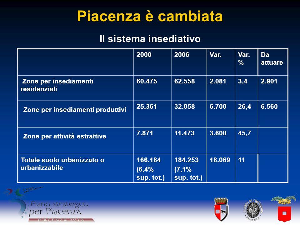 Piacenza è cambiata Il sistema insediativo 20002006Var.Var. % Da attuare Zone per insediamenti residenziali 60.47562.5582.0813,42.901 Zone per insedia