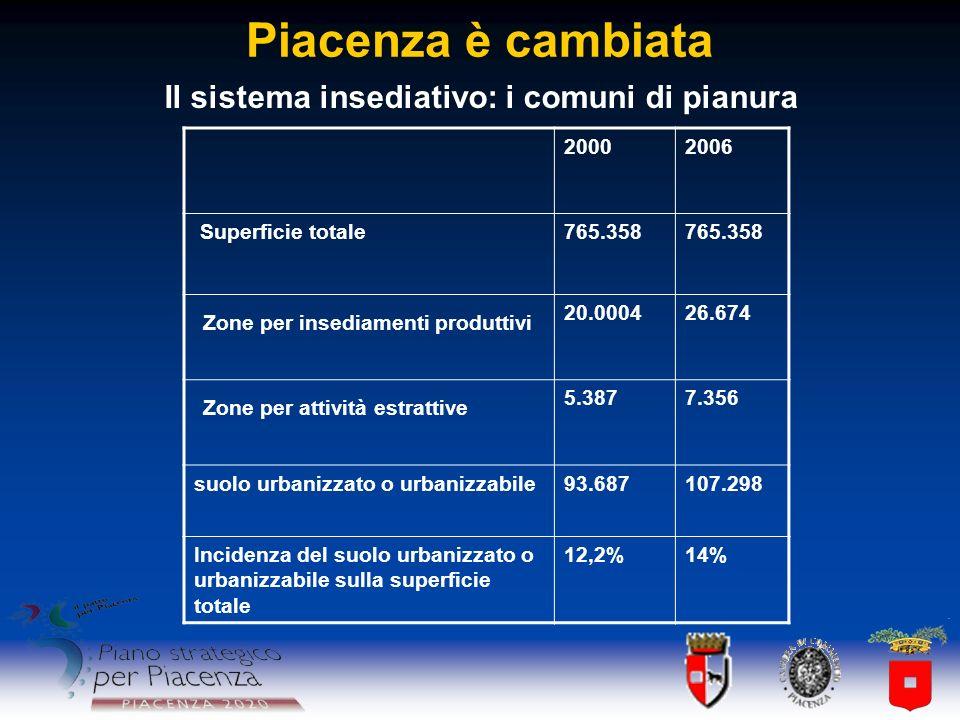 Piacenza è cambiata 20002006 Superficie totale765.358 Zone per insediamenti produttivi 20.000426.674 Zone per attività estrattive 5.3877.356 suolo urb