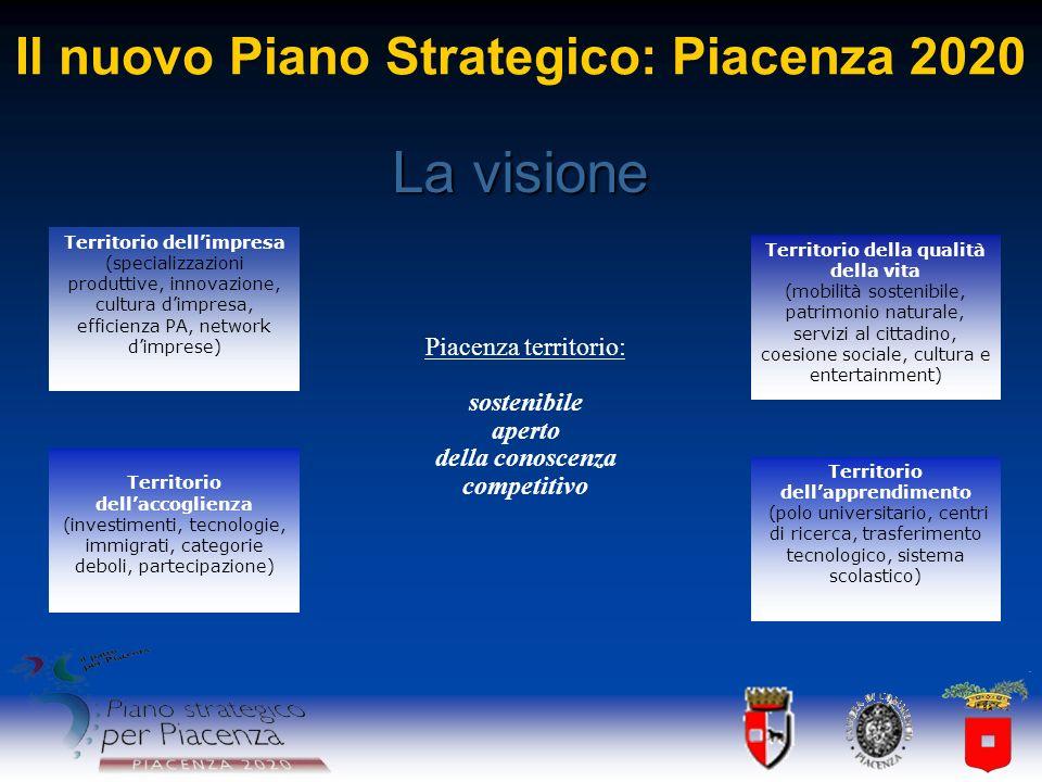 Il nuovo Piano Strategico: Piacenza 2020 Piacenza territorio: sostenibile aperto della conoscenza competitivo Territorio dellimpresa (specializzazioni
