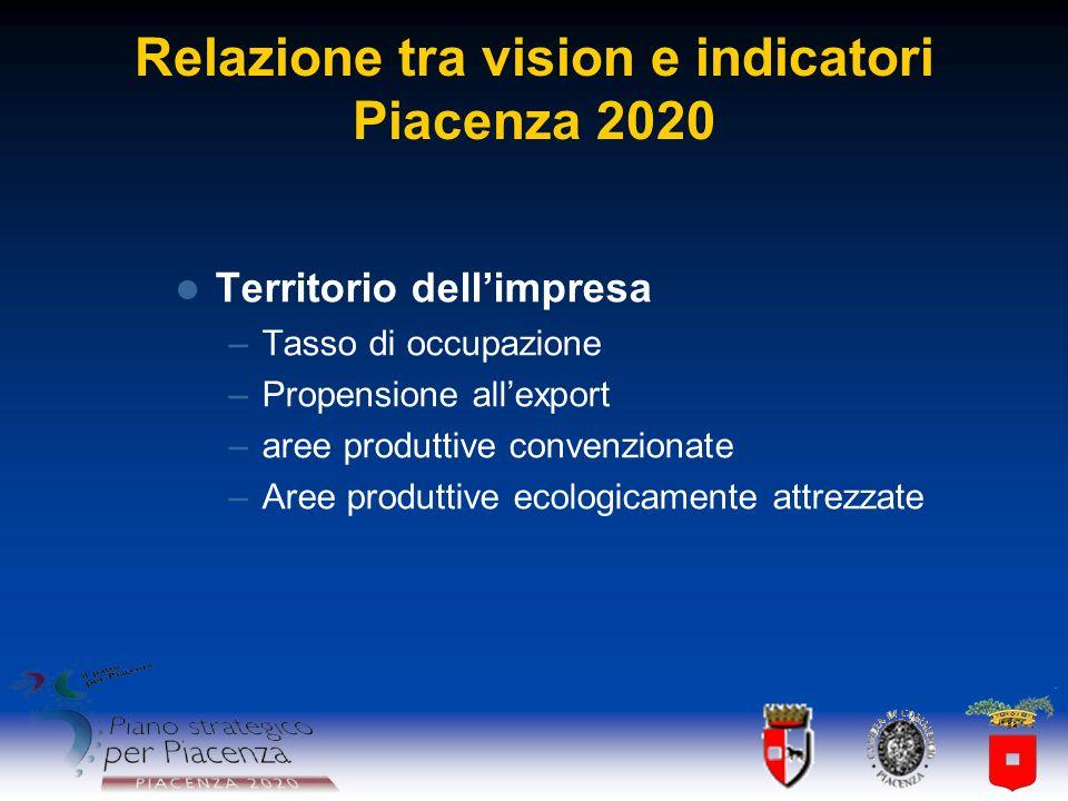 Relazione tra vision e indicatori Piacenza 2020 Territorio dellimpresa –Tasso di occupazione –Propensione allexport –aree produttive convenzionate –Ar
