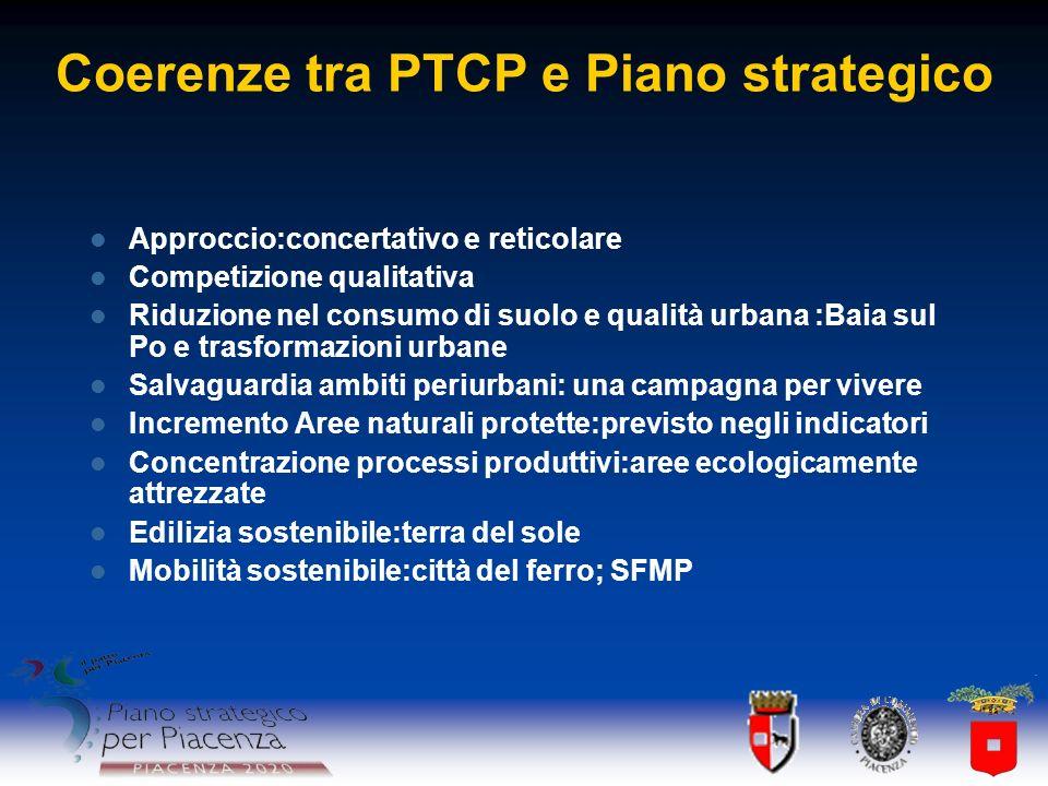Coerenze tra PTCP e Piano strategico Approccio:concertativo e reticolare Competizione qualitativa Riduzione nel consumo di suolo e qualità urbana :Bai