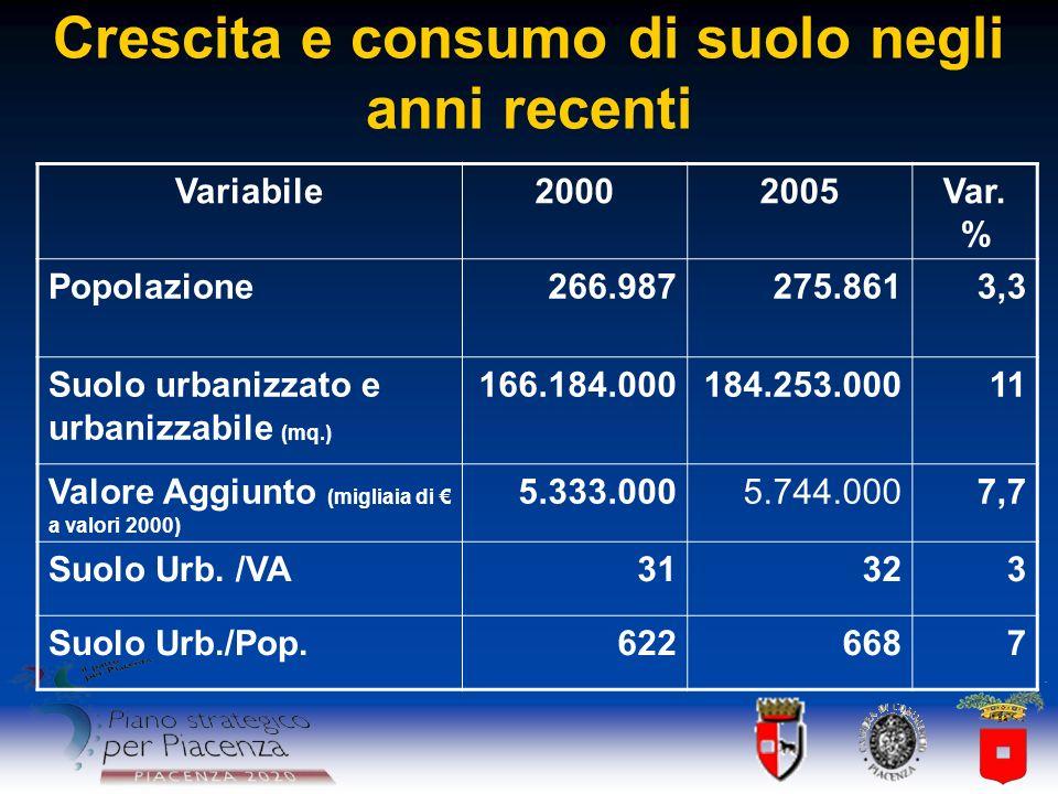 Crescita e consumo di suolo negli anni recenti Variabile20002005Var. % Popolazione266.987275.8613,3 Suolo urbanizzato e urbanizzabile (mq.) 166.184.00