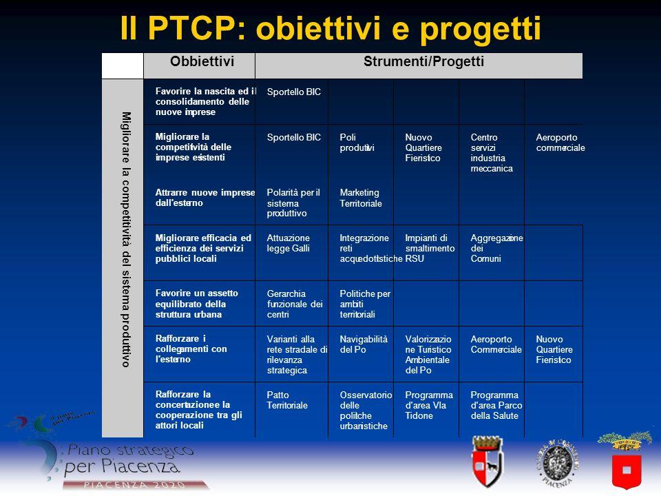 Il PTCP: obiettivi e progetti Favorire un assetto equilibrato della struttura urbana Gerarchia funzionale dei centri Politiche per ambiti territoriali