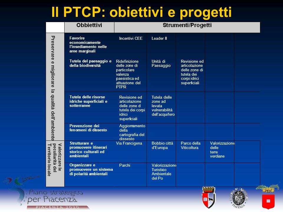 Il PTCP: obiettivi e progetti Favorire economicamente l'insediamento nelle aree marginali Incentivi CEE Leader II Tutela del paesaggio e della biodive