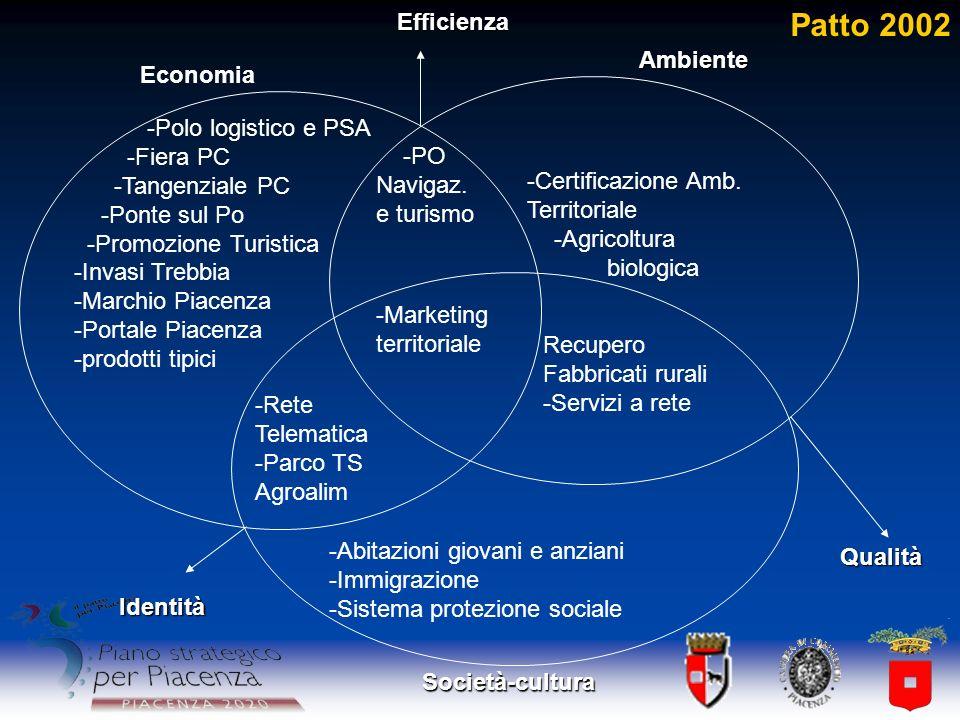 Economia Ambiente Società-cultura Identità Qualità Efficienza -Polo logistico e PSA -Fiera PC -Tangenziale PC -Ponte sul Po -Promozione Turistica -Inv
