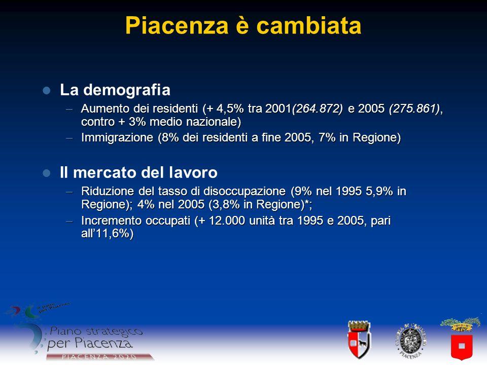 Piacenza è cambiata La demografia –Aumento dei residenti (+ 4,5% tra 2001(264.872) e 2005 (275.861), contro + 3% medio nazionale) –Immigrazione (8% de