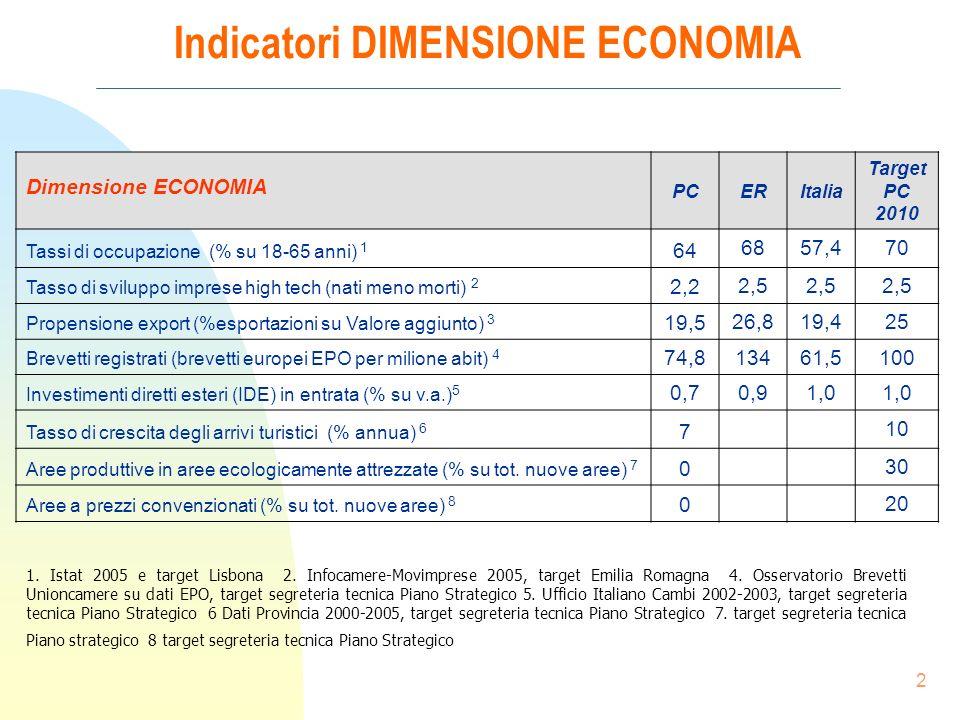 2 Indicatori DIMENSIONE ECONOMIA 1. Istat 2005 e target Lisbona 2.
