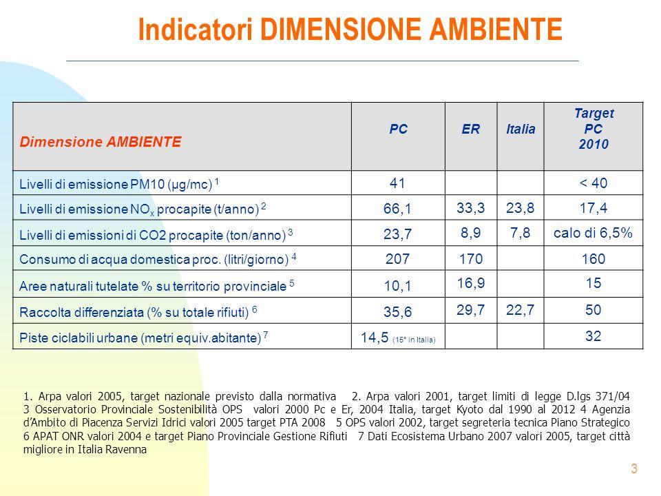 3 Indicatori DIMENSIONE AMBIENTE 1. Arpa valori 2005, target nazionale previsto dalla normativa 2.
