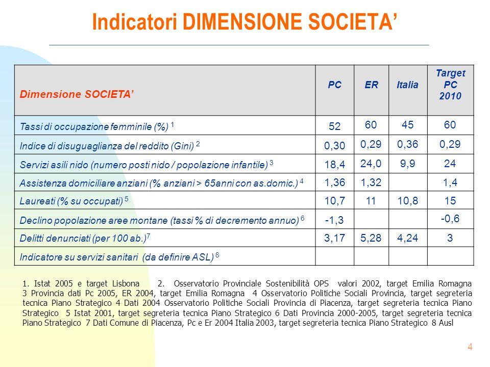 4 Indicatori DIMENSIONE SOCIETA 1. Istat 2005 e target Lisbona 2.