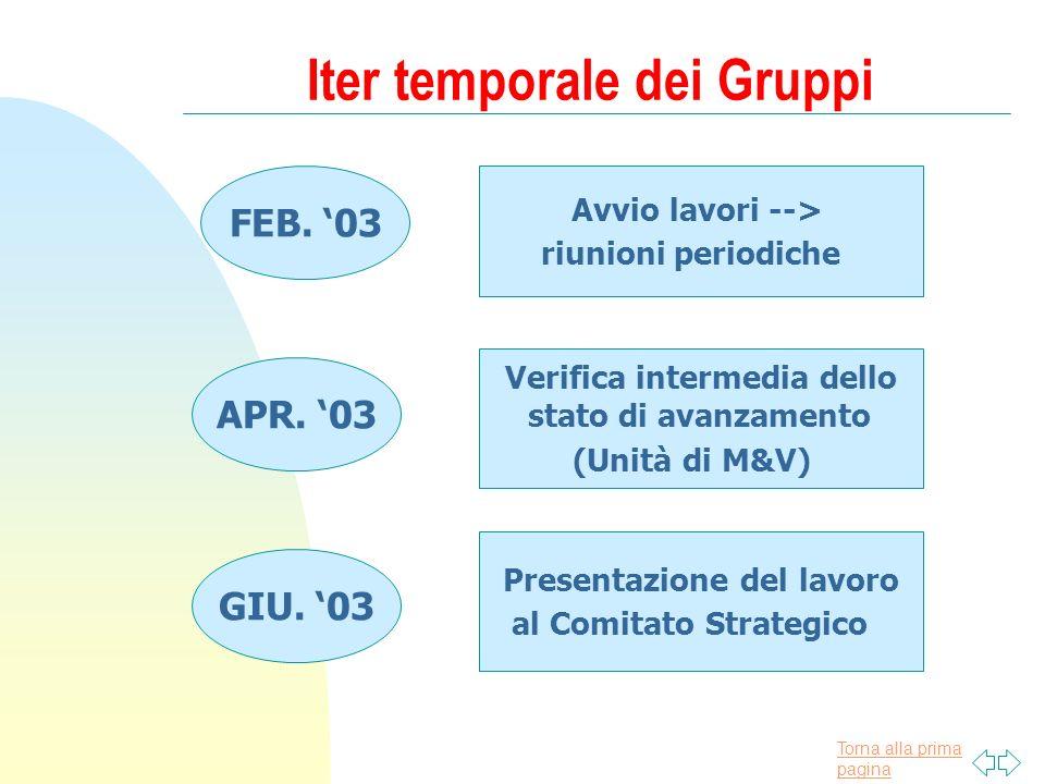Torna alla prima pagina Iter temporale dei Gruppi FEB.