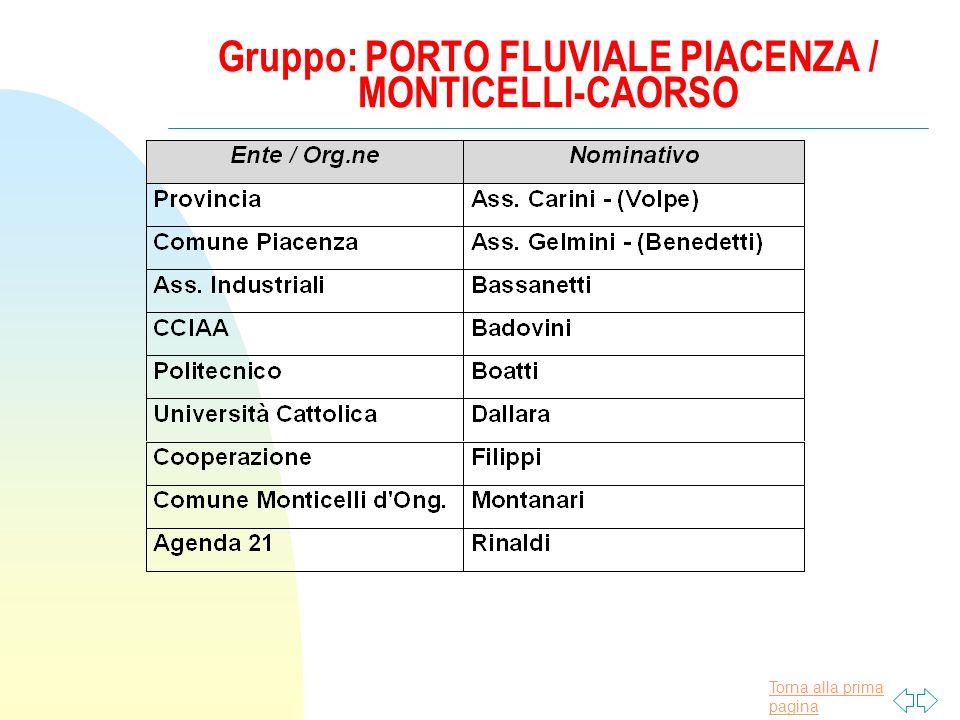 Torna alla prima pagina Gruppo: PORTO FLUVIALE PIACENZA / MONTICELLI-CAORSO