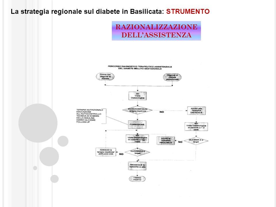 La strategia regionale sul diabete in Basilicata: STRUMENTO RAZIONALIZZAZIONE DELLASSISTENZA