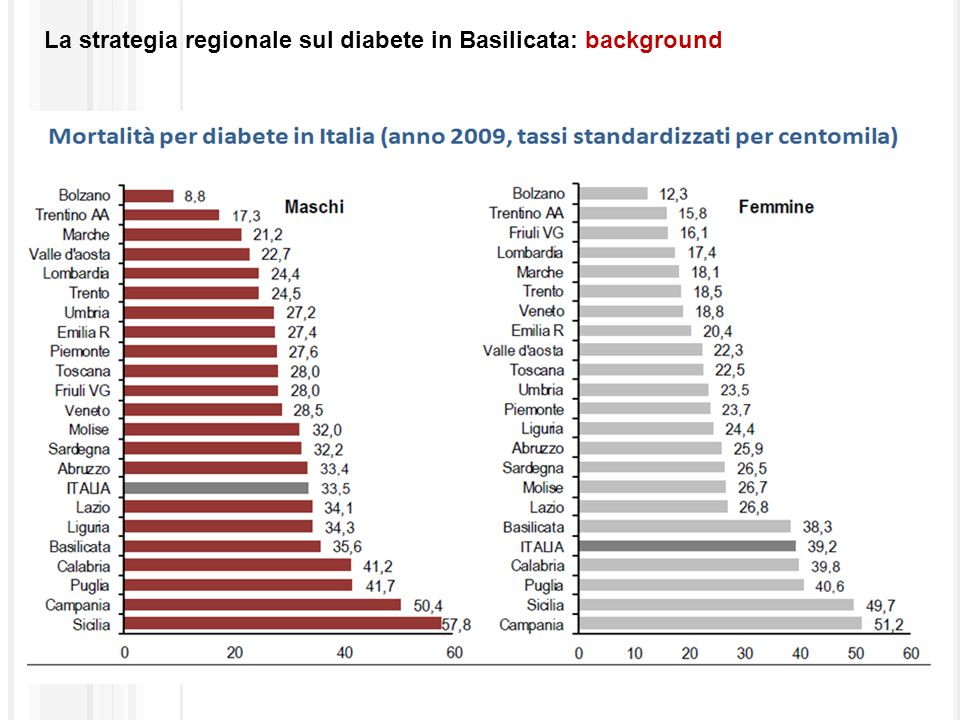 La strategia regionale sul diabete in Basilicata: background