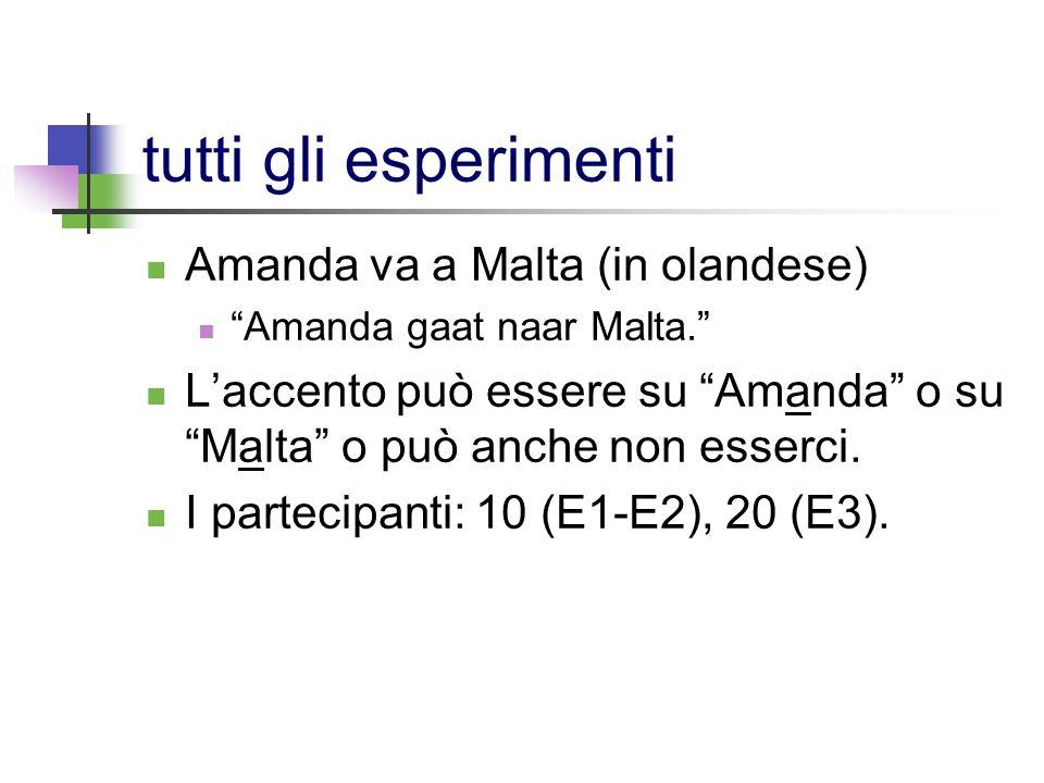 Esperimento 1: fare battute 18 condizioni; 2 x 3 x 3 Parola (2 valori): Amanda (W1) o Malta (W2) Battuta (3 valori): le sopracciglia, la testa, le mani Effetto acustico (3 valori): accento W1, accento W2, Ø