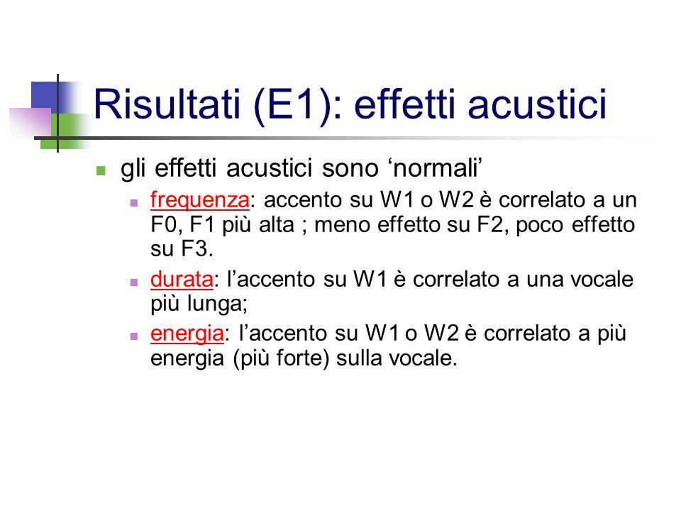 Risultati (E1): effetti acustici gli effetti acustici sono normali frequenza: accento su W1 o W2 è correlato a un F0, F1 più alta ; meno effetto su F2