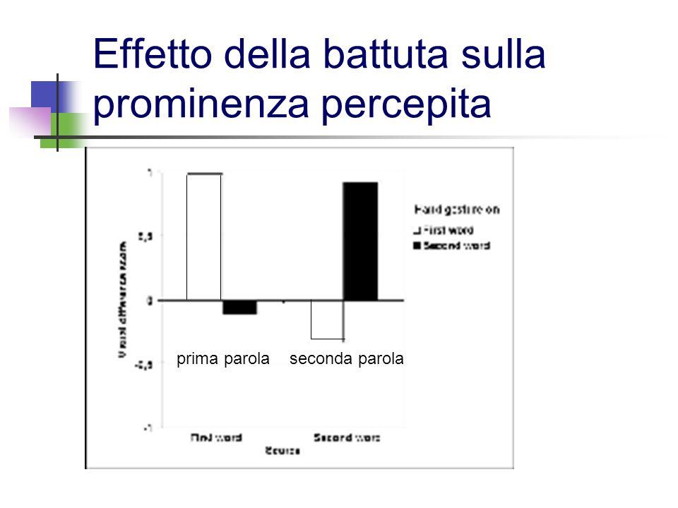 La conclusione Le battute hanno un effetto forte sulla percezione di prominenza, quindi lipotesi è stata confermata.